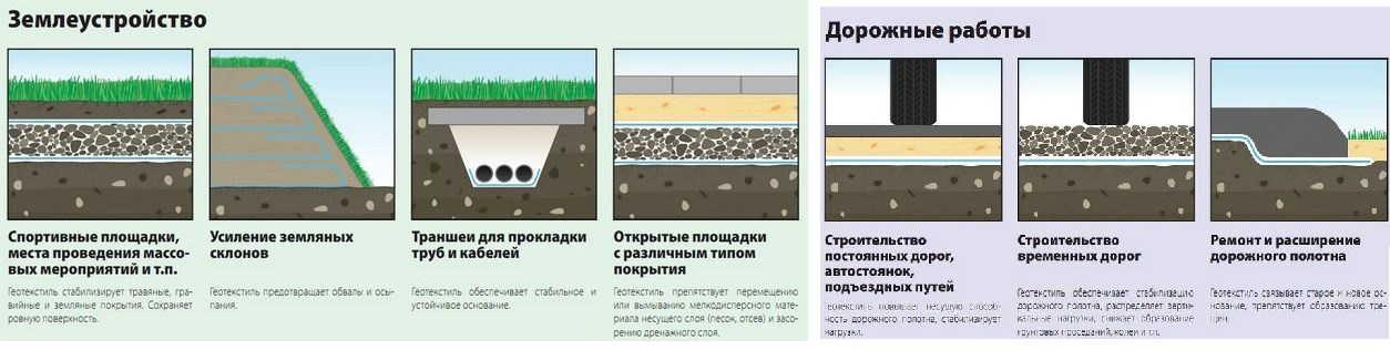 Геотекстиль: что это, как используется - характеристики материала