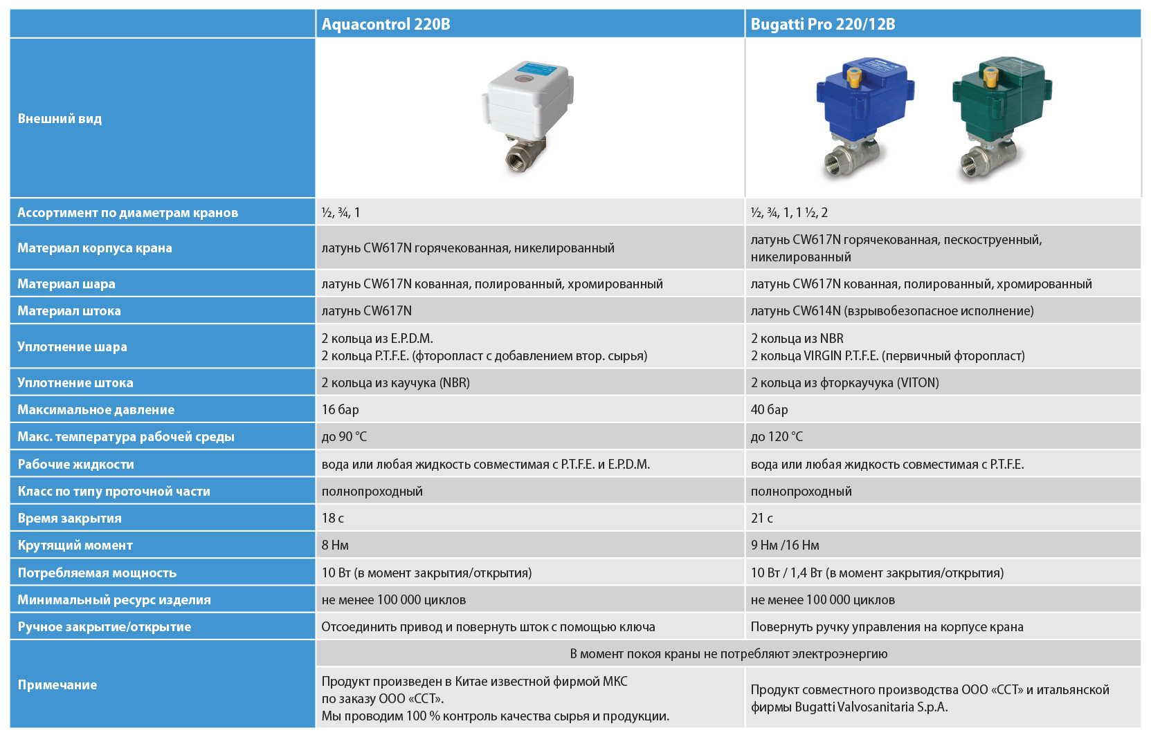 Система защиты от протечек воды Нептун: плюсы, минусы, характеристики