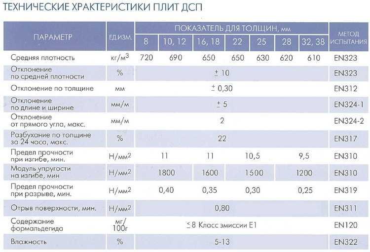 ДСП: классификация сферы применения + фото - видео