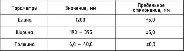 ДВП: классификация, выбор и сферы применения