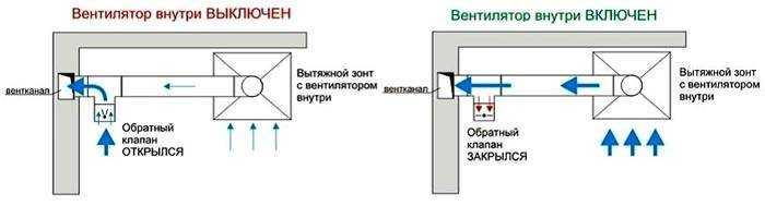 Обратный клапан на вентиляцию: предназначение, виды и установка