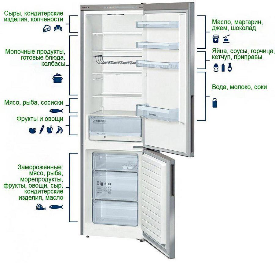 Какая температура должна быть в холодильнике для хранения продуктов: нормы + рекомендации