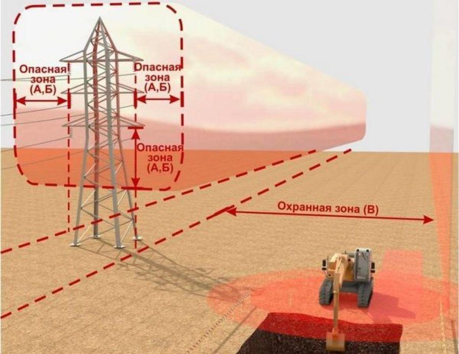Охранная зона ЛЭП: строительство в рекреационной местности по нормам СанПиН и вред для здоровья