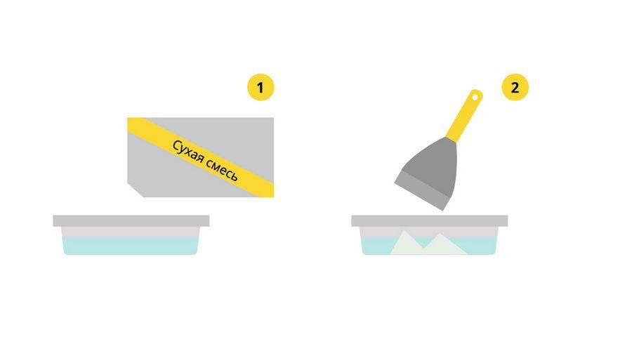 Потолок из гипсокартона своими руками: пошаговая инструкция проведения всех этапов монтажных работ
