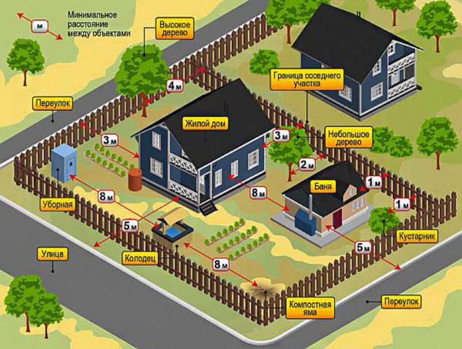 Расстояние от бани до дома: нормы пожарной безопасности, нормы СНиП на одном участке в СНТ и ИЖС, закон