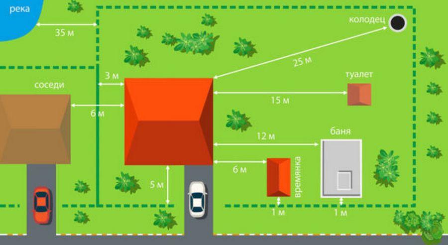 Расстояние между постройками на участках ИЖС и СНТ + нормы