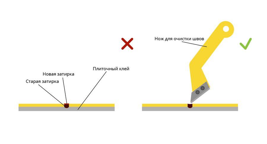 Затирка швов плитки своими руками – пошаговая инструкция + фото