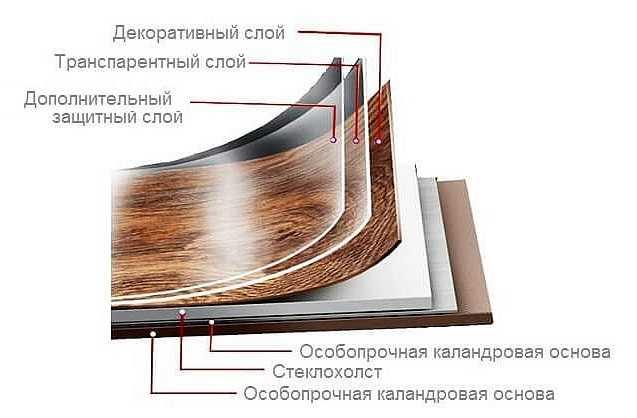Арт-винил напольное покрытие - характеристики, технология укладки)