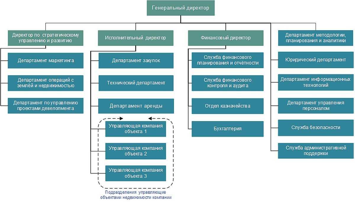 Девелопмент - виды отличия выбор девелоперской компании