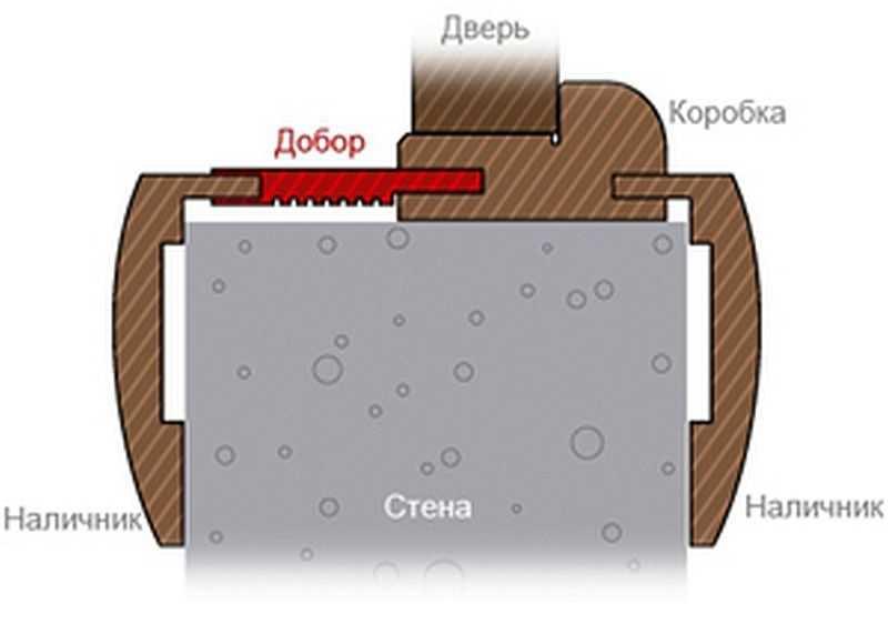 Доборы на межкомнатные двери: что это такое, какие бывают размеры, установка своими руками, фото + видео