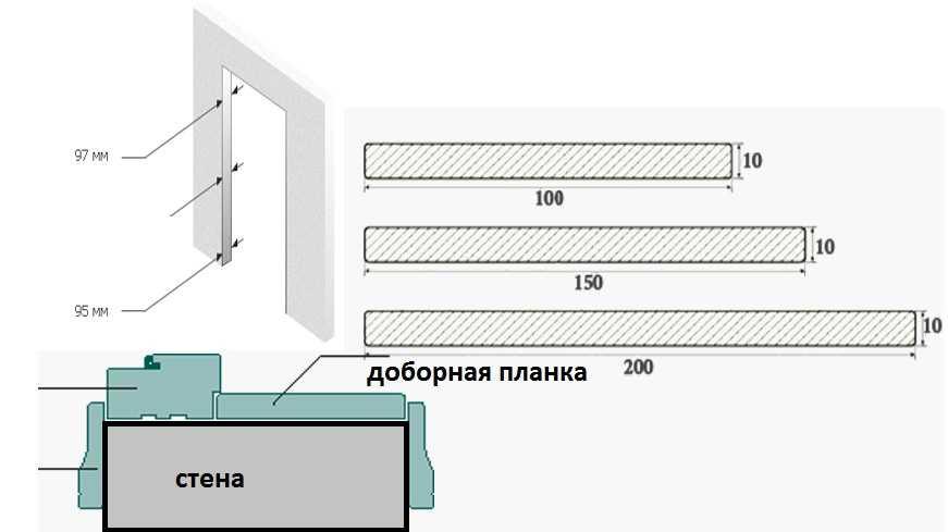 Доборы на межкомнатные двери: что это такое, какие бывают размеры, установка своими руками, фото   видео