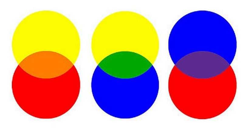 Смешивание цветов: таблица для получения разных цветов + фото
