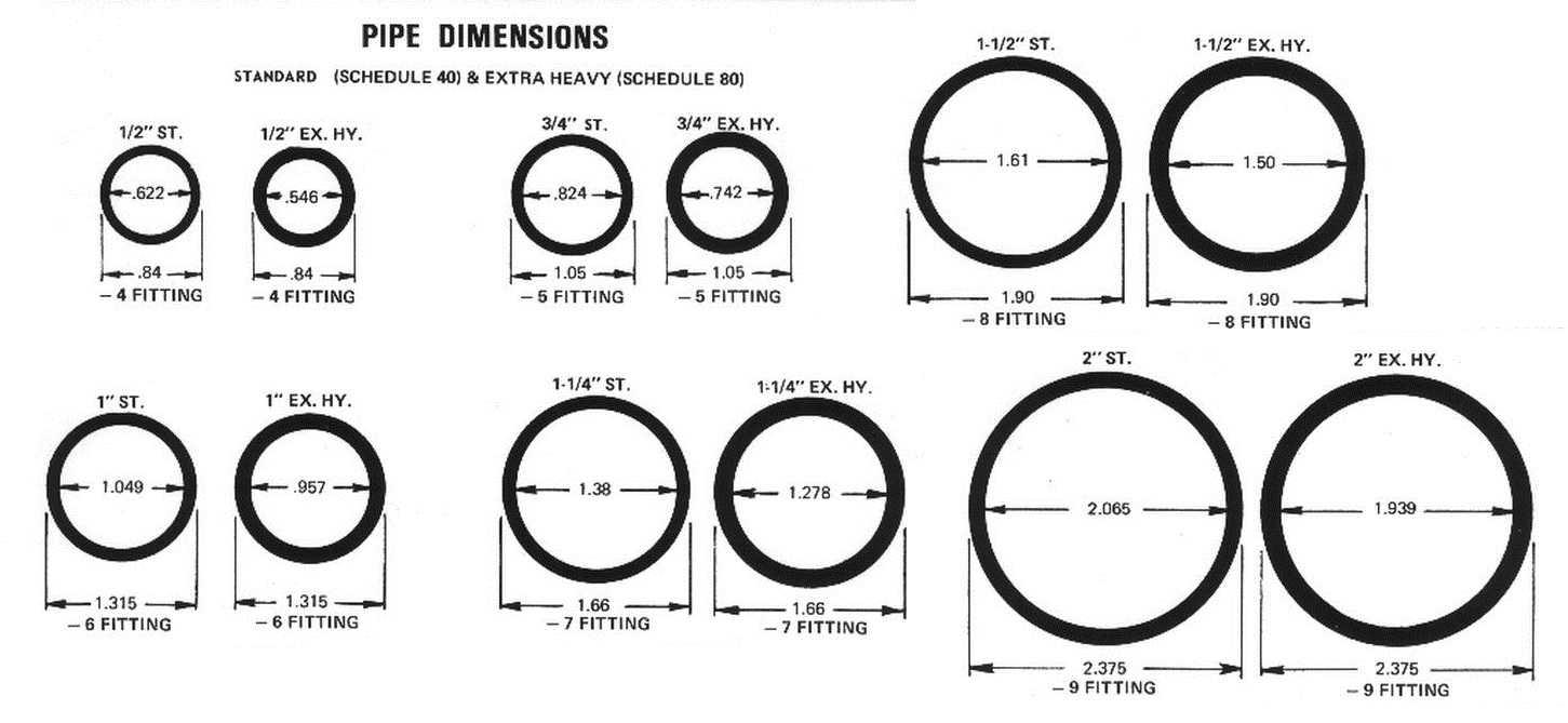 Диаметры стальных труб: таблицы с размерами + фото