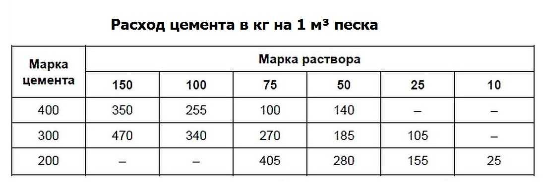 расход материалов на 1м3 раствора