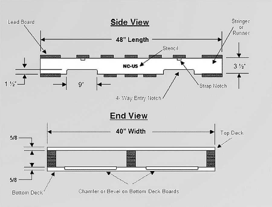 Все типы, размеры и виды паллет (EUR, FIN, US и т.д.)