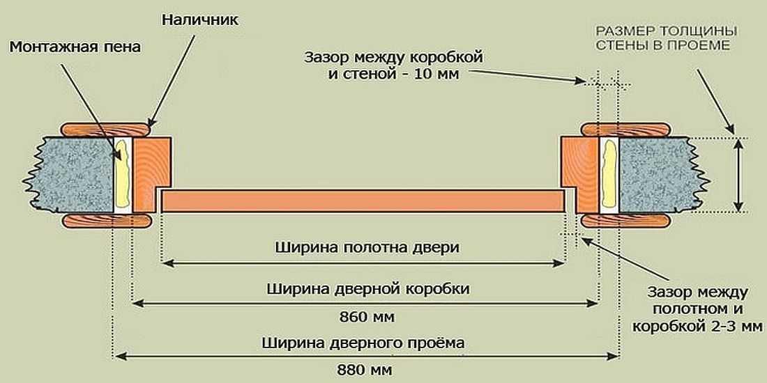 Размеры межкомнатных дверей по стандарту и проемов под них