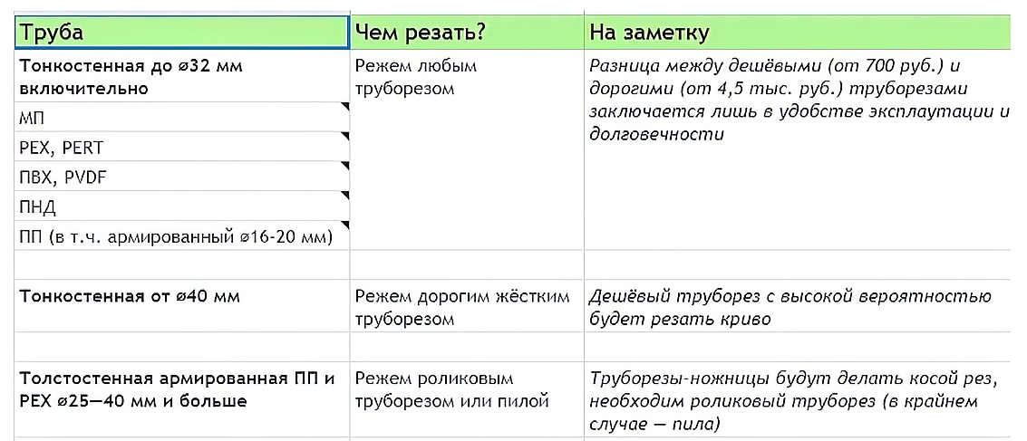 Труборез для полипропиленовых труб: разновидности, критерии выбора + инструкции по использованию