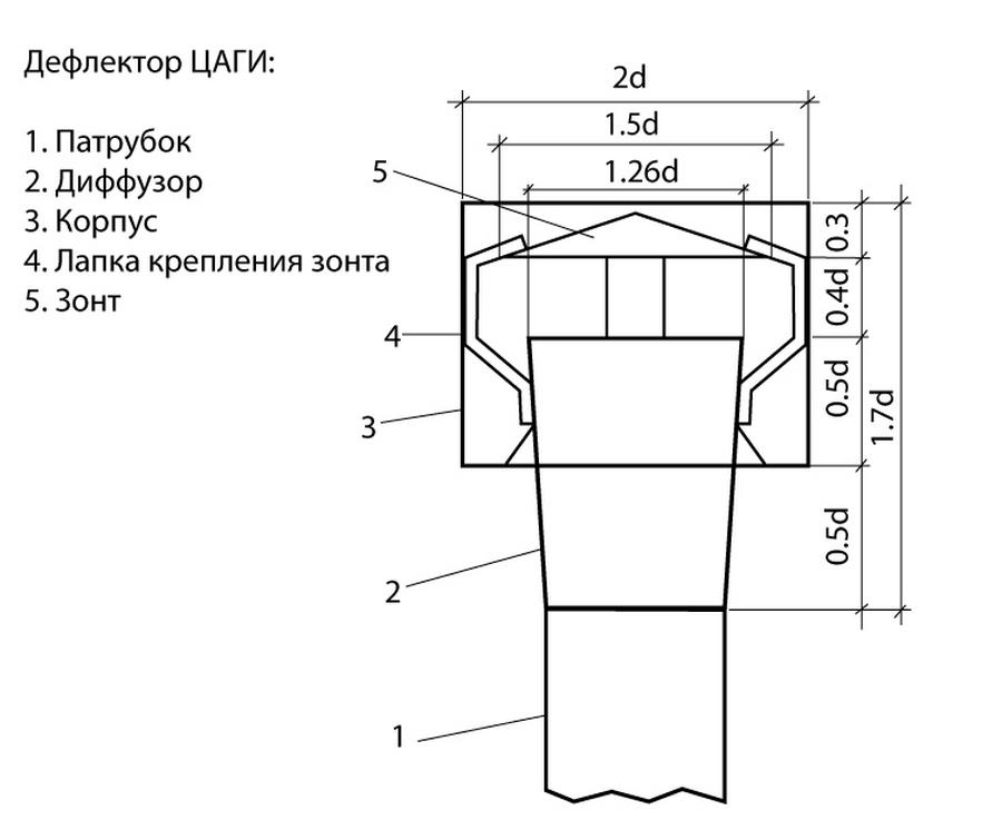 Дефлектор вентиляционный - вытяжное устройство на трубу