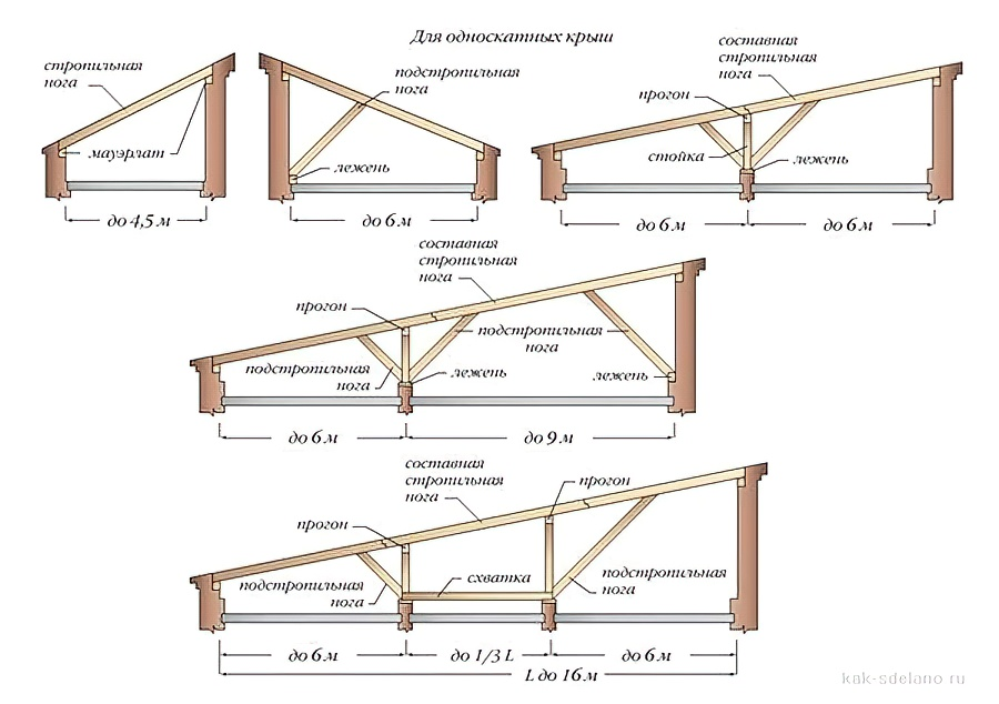 Виды крыш по конструкции для частных домов: конструктивные решения, типы и фото скатных крыш