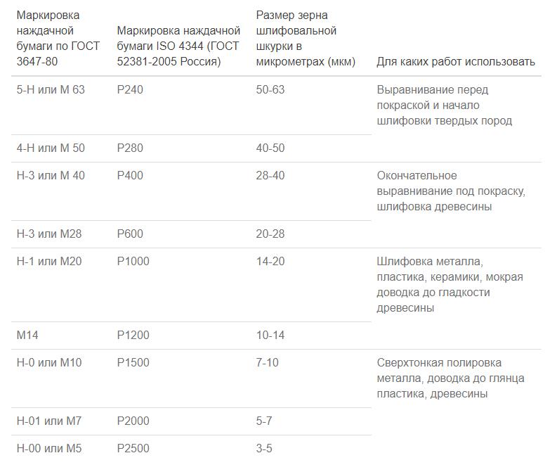 Зернистость наждачной бумаги: маркировка таблицы виды + фото