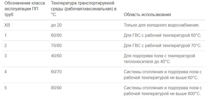 Таблица размеров с классификацией полипропиленовых труб