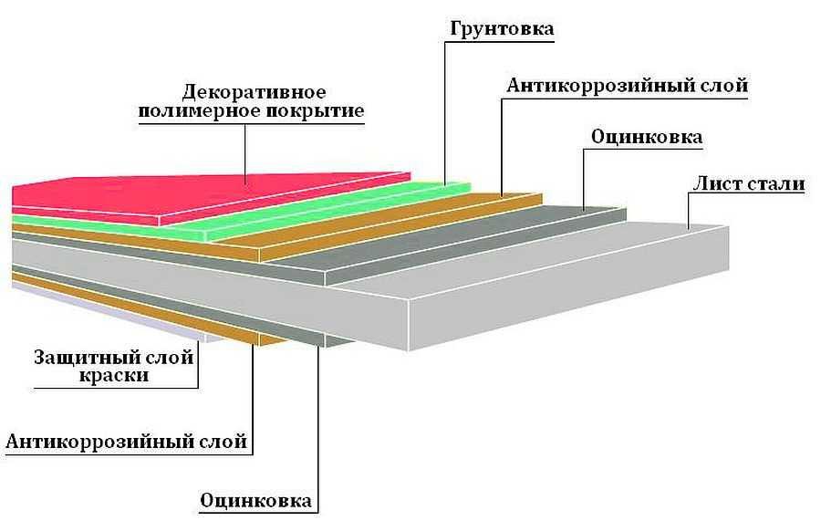 Профнастил: размеры листа и профиля, виды, технические характеристики