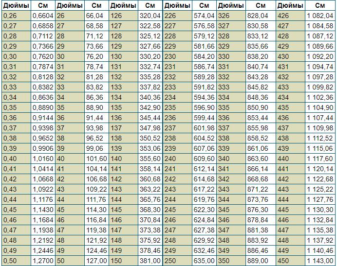Перевести дюймы в сантиметры онлайн: сколько сантиметров в дюйме + таблицы