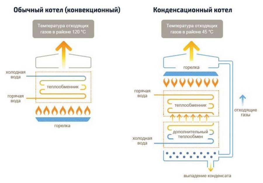Котёл газовый двухконтурный настенный как выбрать, рассмотрим нюансы, газовые бездымоходные колонки,бездымоходная газовая колонка, принцип работы газового двухконтурного котла