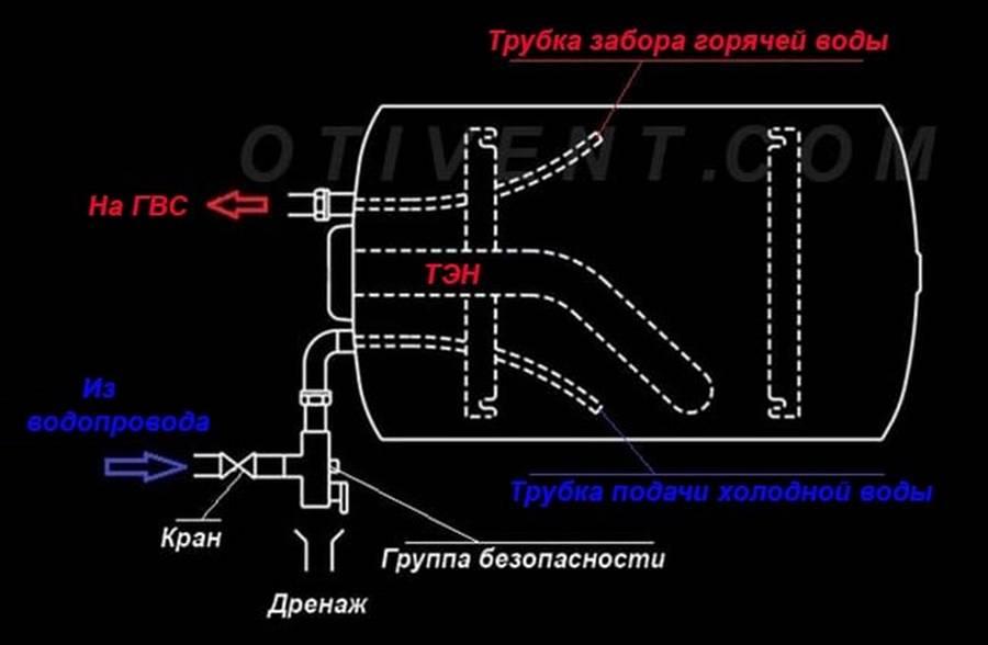 Как установить водонагреватель своими руками: инструкция + фото
