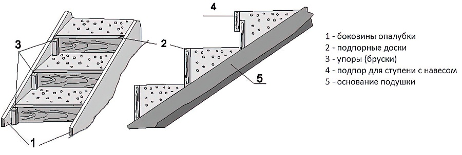 Как сделать крыльцо в частном доме своими руками:деревянное, бетонное, из металла (фото+видео)