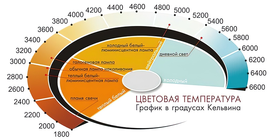 Важные параметры + характеристики светодиодных ламп
