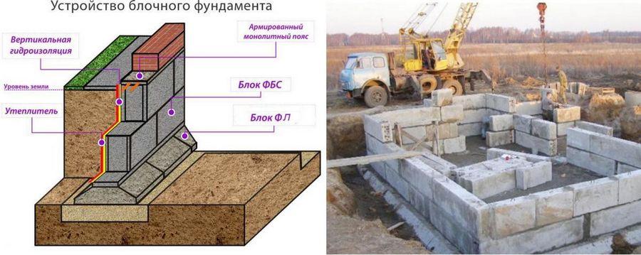 Пошаговая инструкция по строительству ленточного фундамента своими руками