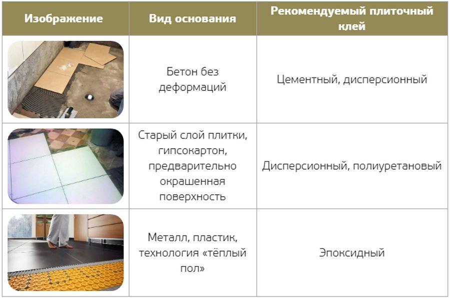Какую марку клея для плитки выбрать: виды, производители + советы