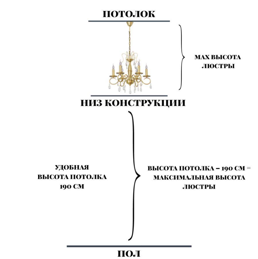 Как рассчитать высоту люстры схема