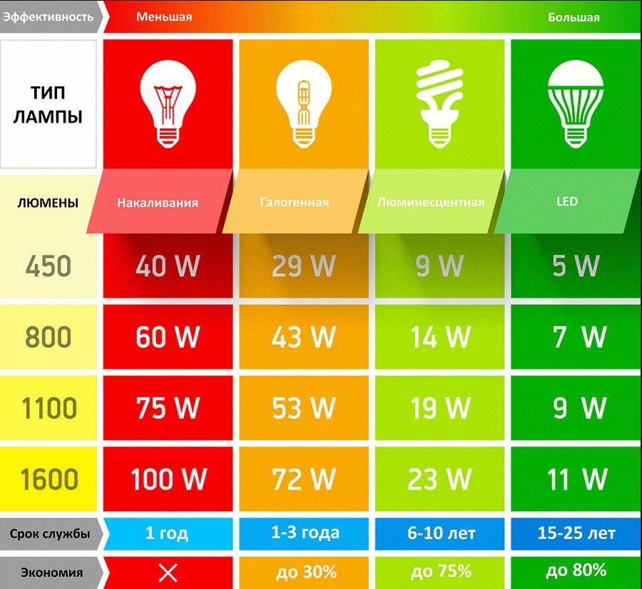 Типы лампочек для люстр их характеристики и различия схема