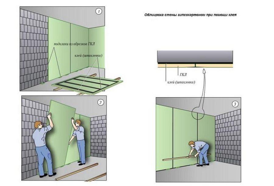 Как правильно приклеить гипсокартон к стене своими руками: пошаговая инструкция