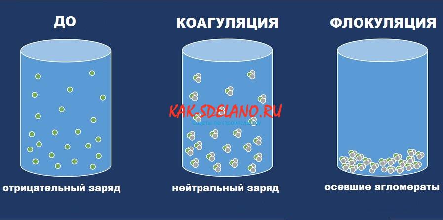 Коагулянты для очистки воды: что это, правила использования для очистки воды