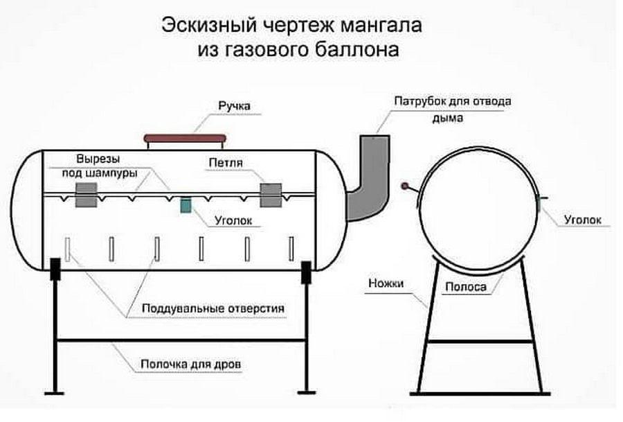 Как сделать мангал из газового баллона: разметка, раскрой, сборка пошагово