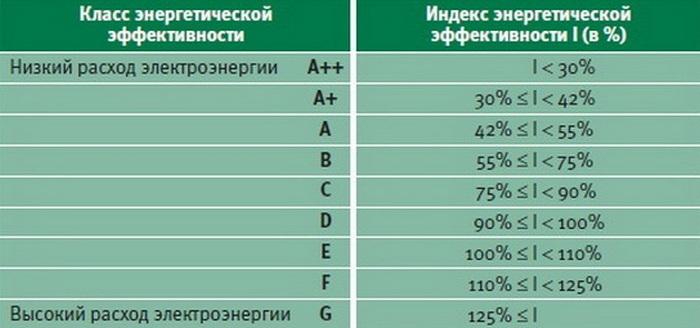 Стиральные машины глубиной до 40 см (узкие): рейтинг ТОП-12 лучших моделей и советы покупателям